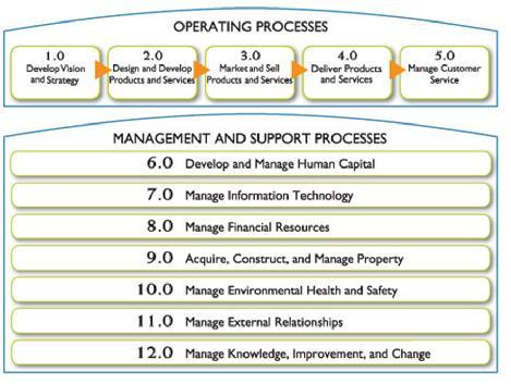 WORKSHOP: Process Improvement Frameworks | Sustainable
