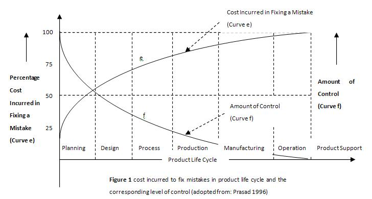 In Figure 1, We Could See That, Cost Incurred In Fixing Mistakes Increases  From Early Stages To Late Stages Of Product Life Cycle While The Amount Of  ...