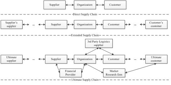 Ph D in Supply Chain Management - Graduate School of Business