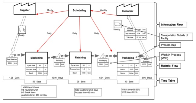 RESEARCH BRIEF: Benefits of Using Value Stream Mapping to Record ...