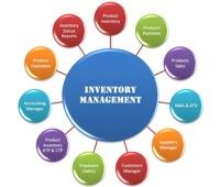 Fig. 1. Inventory management relationships.