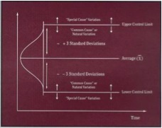 Figure 1. Variable Control Chart for Product Specification Variations (Young and Winistorfer 1999)