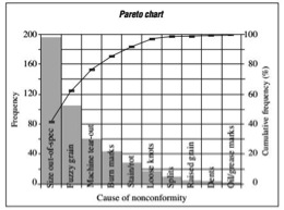 Figure 2. Sample Pareto Analysis Chart Identifying Wood Products Nonconformities (Leavengood and Reeb 2002)